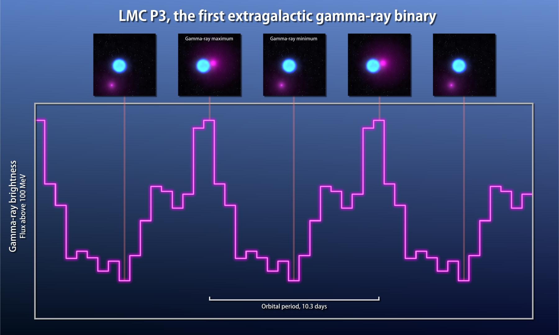 LMC Gama ışıını çift yıldızının Fermi Gama ışını ışık eğrisi